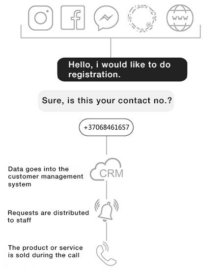 messenger-chatbot-lead-generation