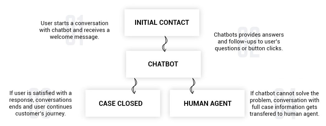 customer-support-automation-chatbot-process-flow-min